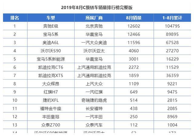 8月C级轿车销量完整排行:皇冠/辉昂继续清盘,XTS被打回原形