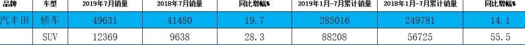 韩系触底反弹 中国品牌市占率下滑?7月中国乘用车市场销量分析