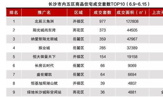 长沙上周开盘:北辰住宅去化100% 武广星沙两盘去化14%、11%