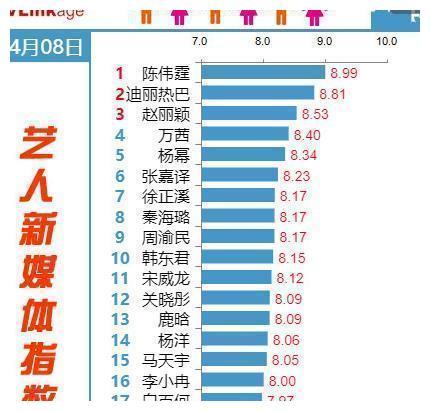 陈伟霆成艺人新媒体榜首,热巴赵丽颖指数远超杨幂白百何