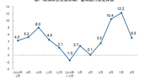 今年1—8月原煤产量同比增长4.5% 进口原油同比增长9.6%