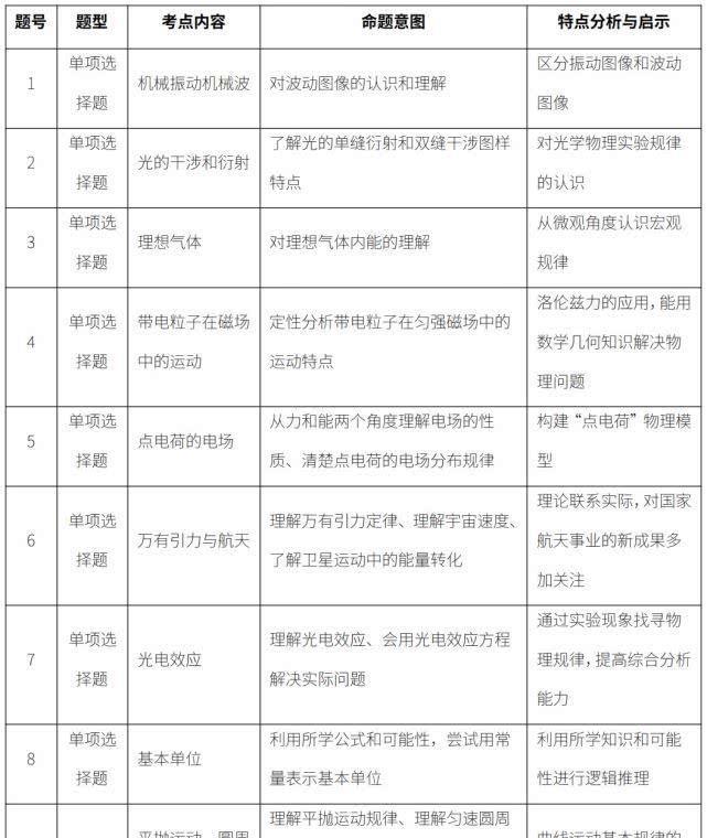 北京卷 2019高考物理整体评析,多面考查新课标改革精神