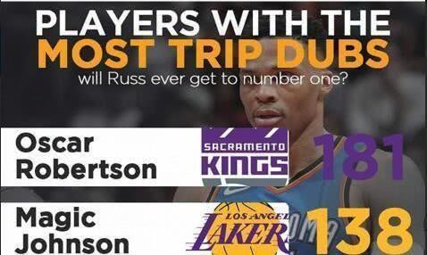 NBA历史上三双次数最多的五位球星!威少只排第四,魔术师第二