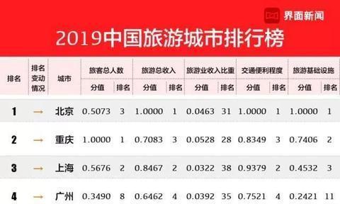 2019年中国旅游业最发达城市排行榜日前出炉湖州跻身30强!