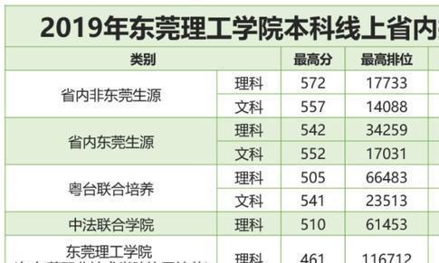 东莞理工学院2019年广东省内本科线上投档线公布
