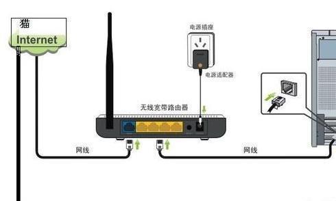 自动获取ip和路由器拨号,网速一样吗?