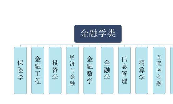 大学专业介绍——2 经济学 第一个专业类 金融学类(6)