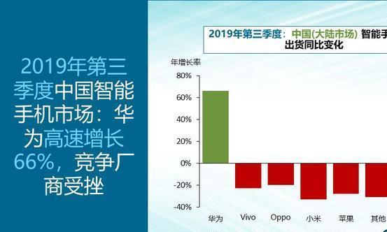 华为在中国手机市场份额增至42%,第二到第五名出货量暴跌