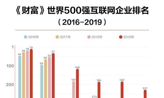京东领跑世界500强,全球TOP互联网企业中美各占三席