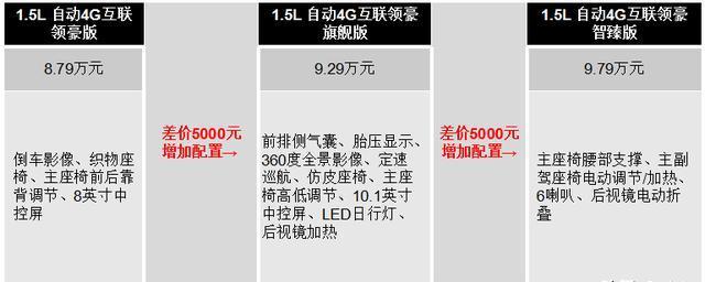 """7-10万级轿车的""""优质""""之选,荣威i5哪个版本最为划算?"""