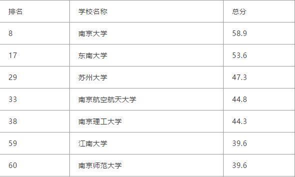 2019年中国最好大学排名之江苏省:想要到江苏读书的考生要注意