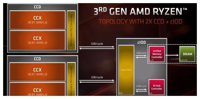 Win10 1903版打鸡血!AMD锐龙游戏性能再次提升