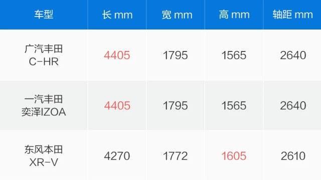 丰田最便宜SUV,全车10气囊,国六171匹,仅13万却不火