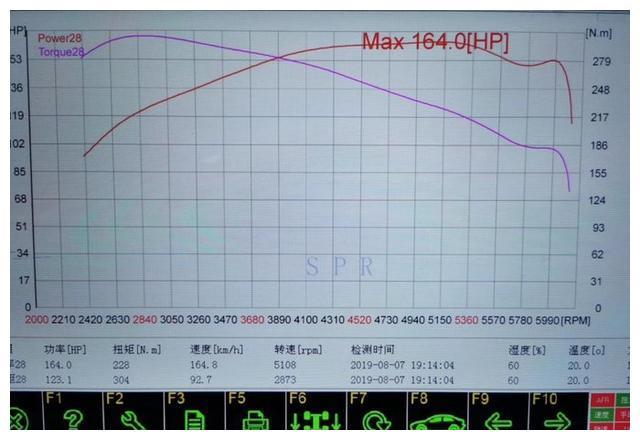 马力机全网首测:全新宝马325Li(G28)轮上马力揭秘