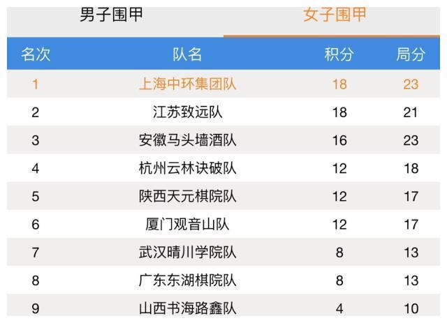 女子围甲11轮最后一场杭州2:1广东 积分榜上前进一名