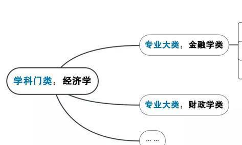 """天津2020年新高考将全面实施大类招生?究竟是""""福""""还是""""坑""""?"""