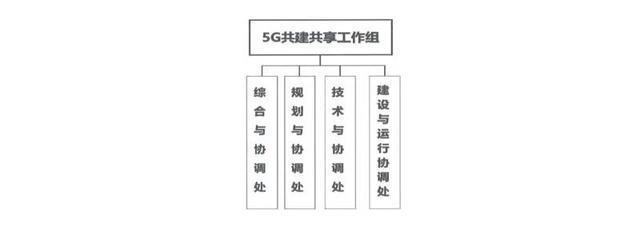 中国电信与中国联通5G共建共享工作组即将开门营业