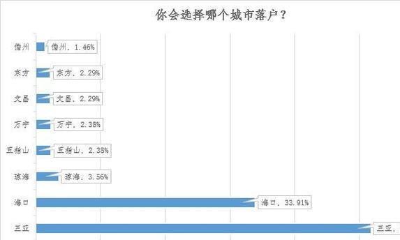 海南取消落户限制:近6成人看涨楼市 海口三亚或成最大赢家