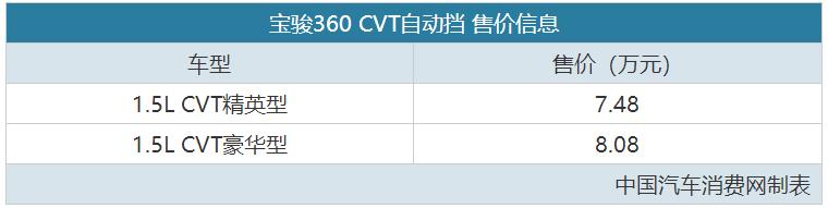 AMT总算退休了 宝骏360 CVT版售7.48万起