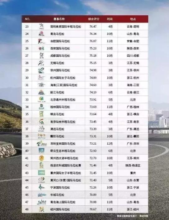 中国最具价值马拉松100强公布!北厦上领跑三甲,徐马名列第29
