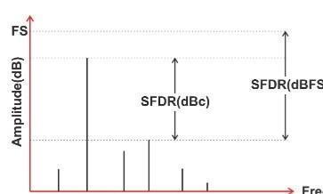 如何评估无线通信系统应用中的ADC的SNR和SFDR要求