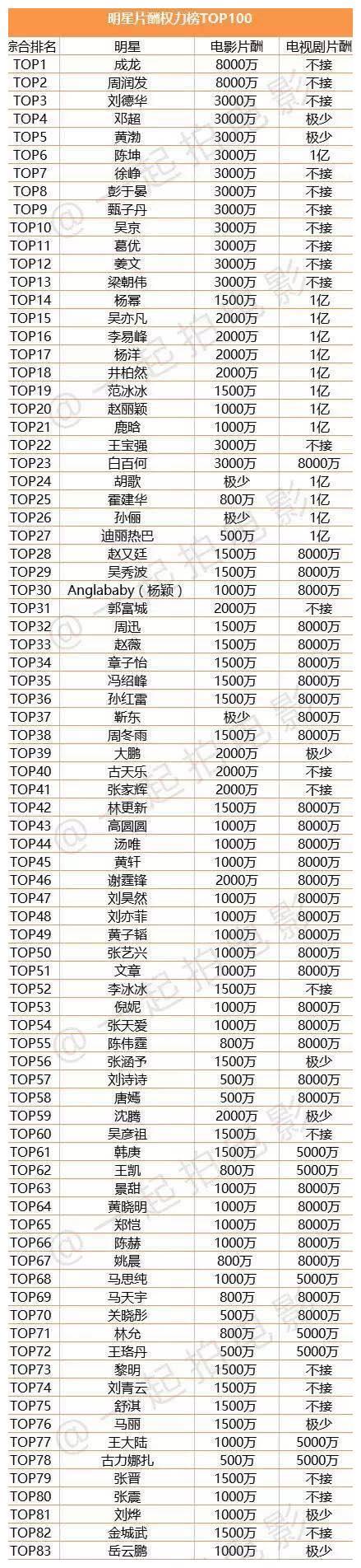 中国明星片酬榜TOP100,来看看你喜欢的明星上榜了吗