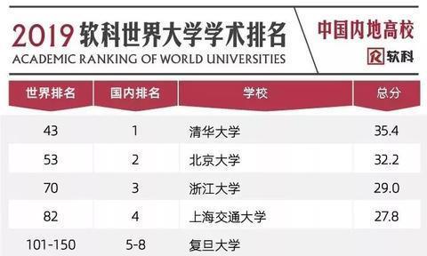 世界大学学术排名出炉!四川这4所高校上榜,有你母校吗?