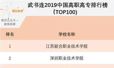 武书连2019中国高职高专排行榜发布,高职排行出现新格局