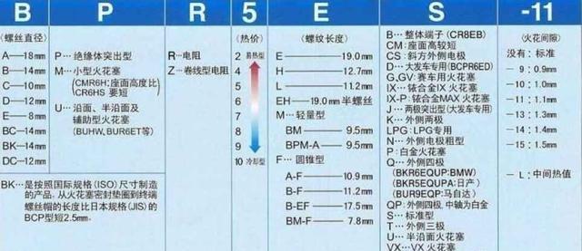 汽车火花塞型号一览表