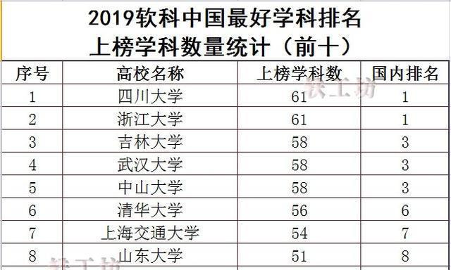 """""""2019中国最好学科排名""""新鲜出炉!四川大学拿下""""总榜第一"""""""