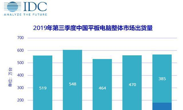 IDC数据:华为斩获Q3国内平板出货量冠军,平板M6功不可没