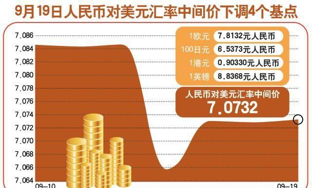 (图表)「财经·行情」9月19日人民币对美元汇率中间价下调4个