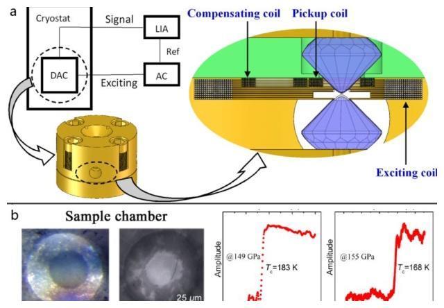 H3S超导测量新方法:不测电阻测磁性|NSR研究论文