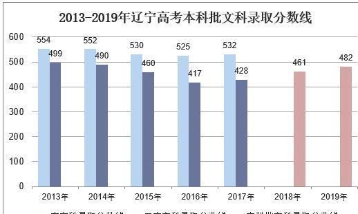 2019年辽宁高考录取分数线、报名人数及高考分数一分一档「图」