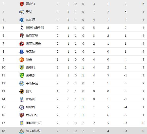 英超最新积分榜!利物浦第一,阿森纳超曼城,切尔西两轮不胜第15