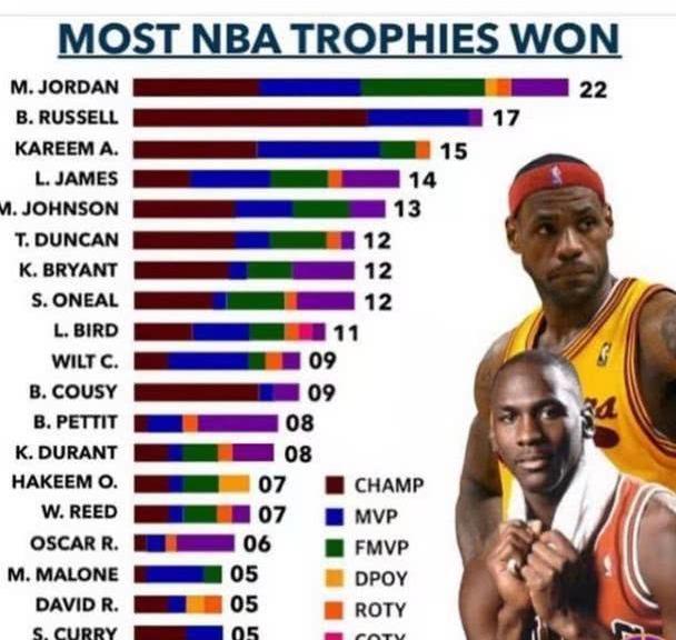 根据球员生涯荣誉,美媒评出NBA历史排名,这次詹姆斯未进前3