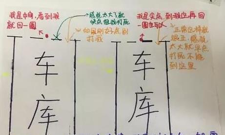 科目二满分操作技巧,5张项目详解图,考试一把过