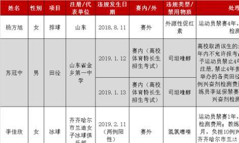 惋惜!女排名将涉禁药被禁赛4年,曾是郎平爱将+里约奥运冠军成员