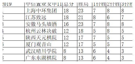 女子围甲杭州2比1广东 方若曦宋容慧助队取胜