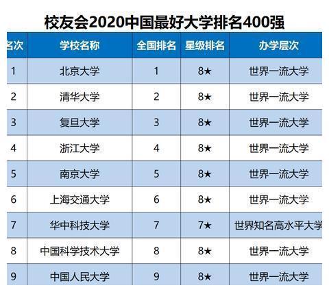 2020中国最好大学排名,北大清华位居前二,浙大复旦谁能名列第三