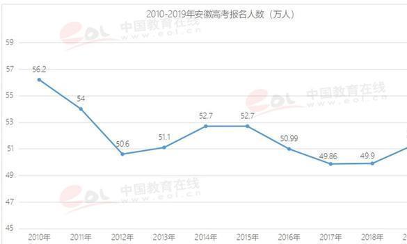 2019年安徽高考报名人数51.3万,考211院校难不难?