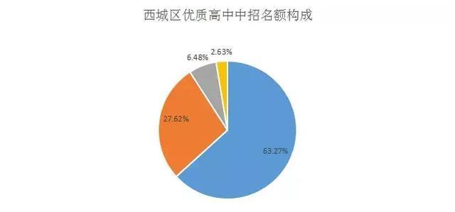 中考拼统招越来越难,北京城六区家长应如何应对?