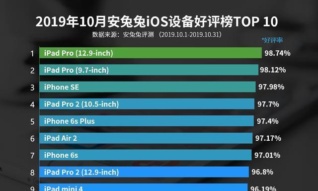 iOS设备最新好评榜发布,这3款手机一直霸榜,未曾被超越