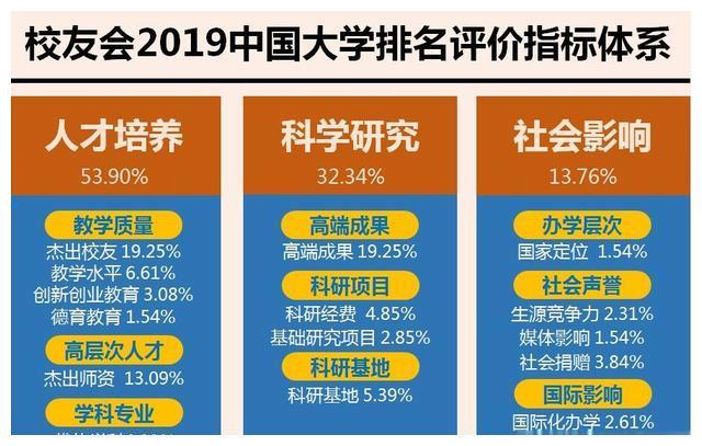 校友会2019年中国双一流大学排名