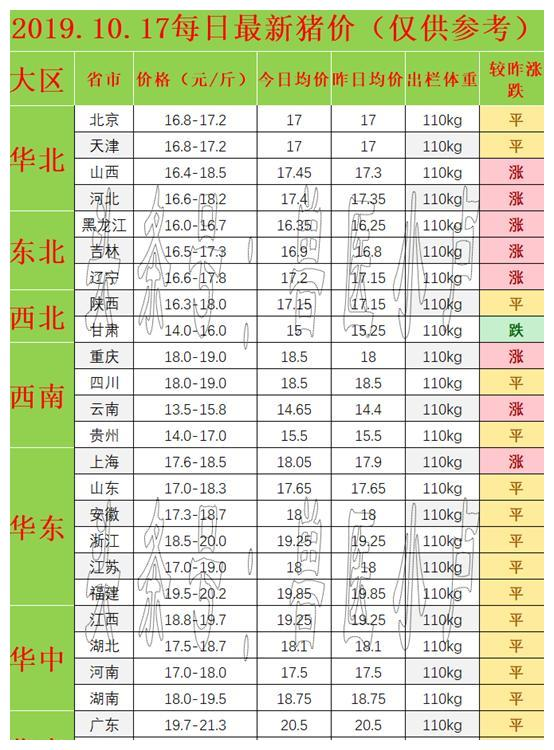 10月17猪价:8涨1跌17平!网友:开办养猪场需要的手续有哪些?