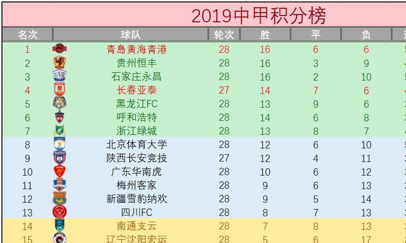 """中甲最新积分榜:2队冲超获良机,最惨1队降级辽足一战定""""生死"""""""