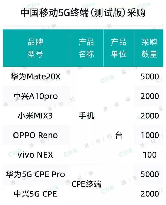 中国移动5G新动作:开始采购5G终端进行规模测试,华为列第一