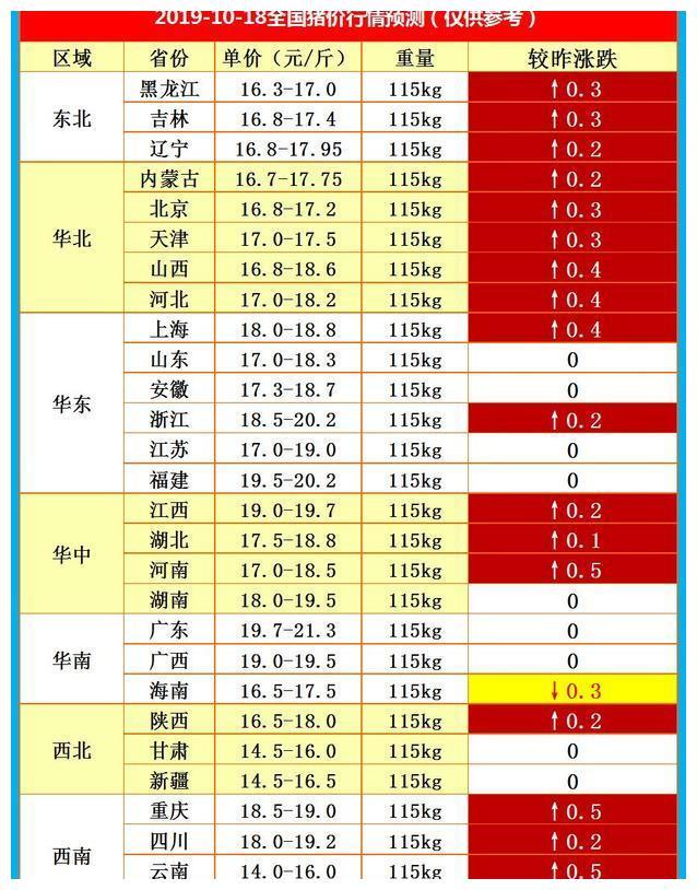 明天猪价2019.10.18猪价新一轮上涨来袭,东北、华北全线大涨