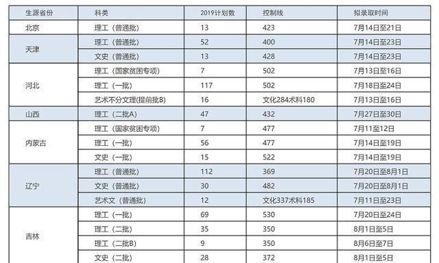 哈尔滨理工大学2019年高招录取时间表出炉