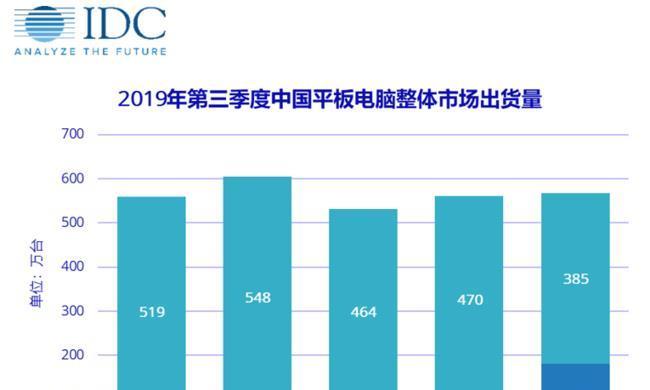 中国平板电脑出货量连续6季度增长,三季度华为出货量第一